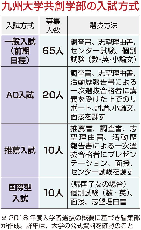 入試 九州 大学