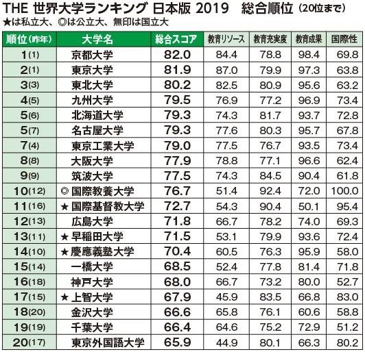 大学 日本 ランキング 2020 の